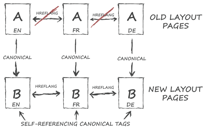 canonical and hreflang structure