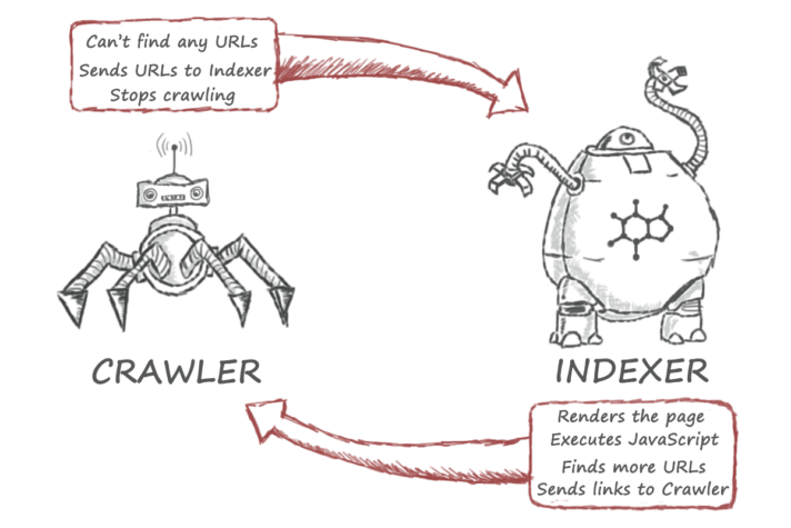 crawling and indexing 101