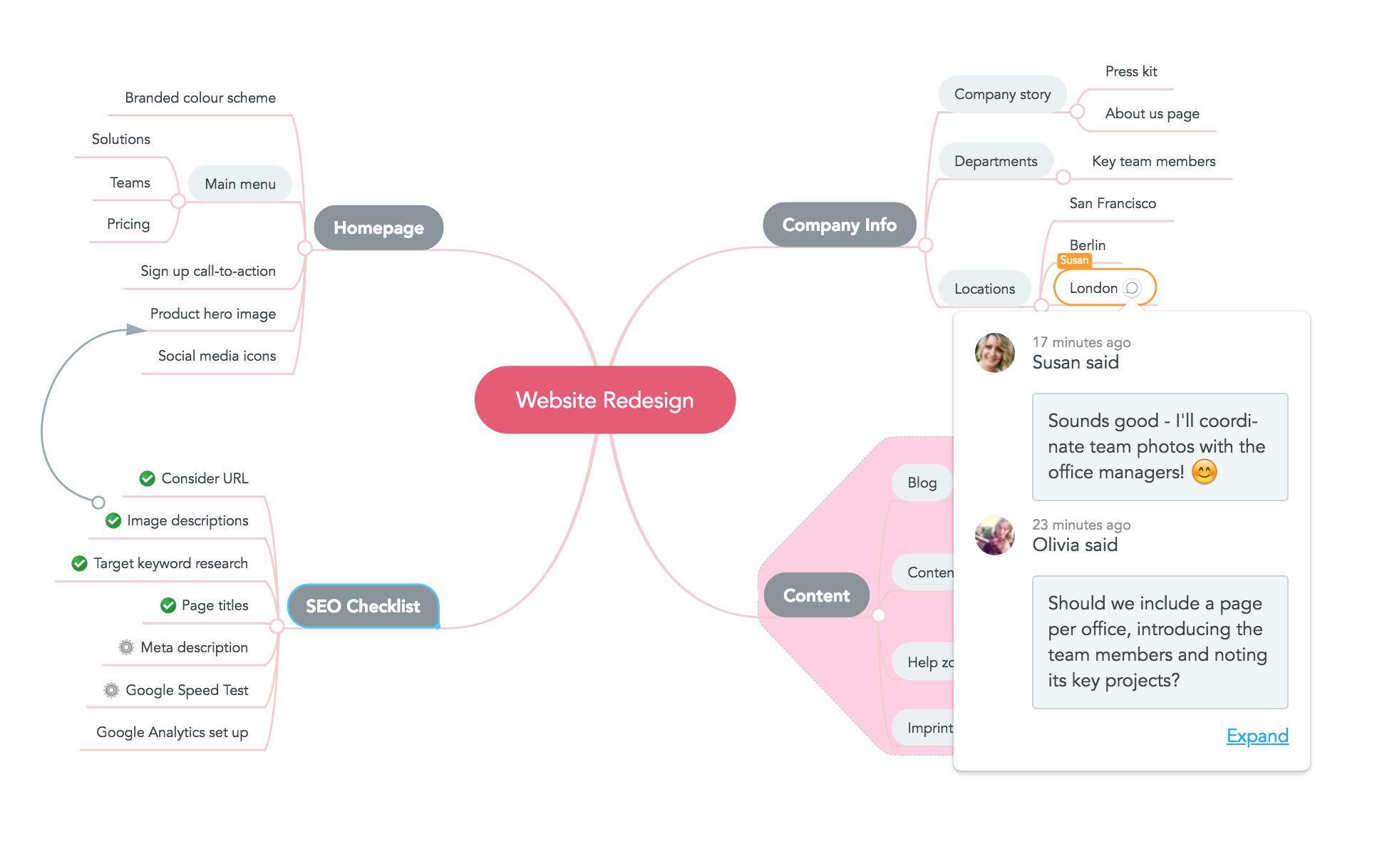 meeting notes mind maps virtual meeting management