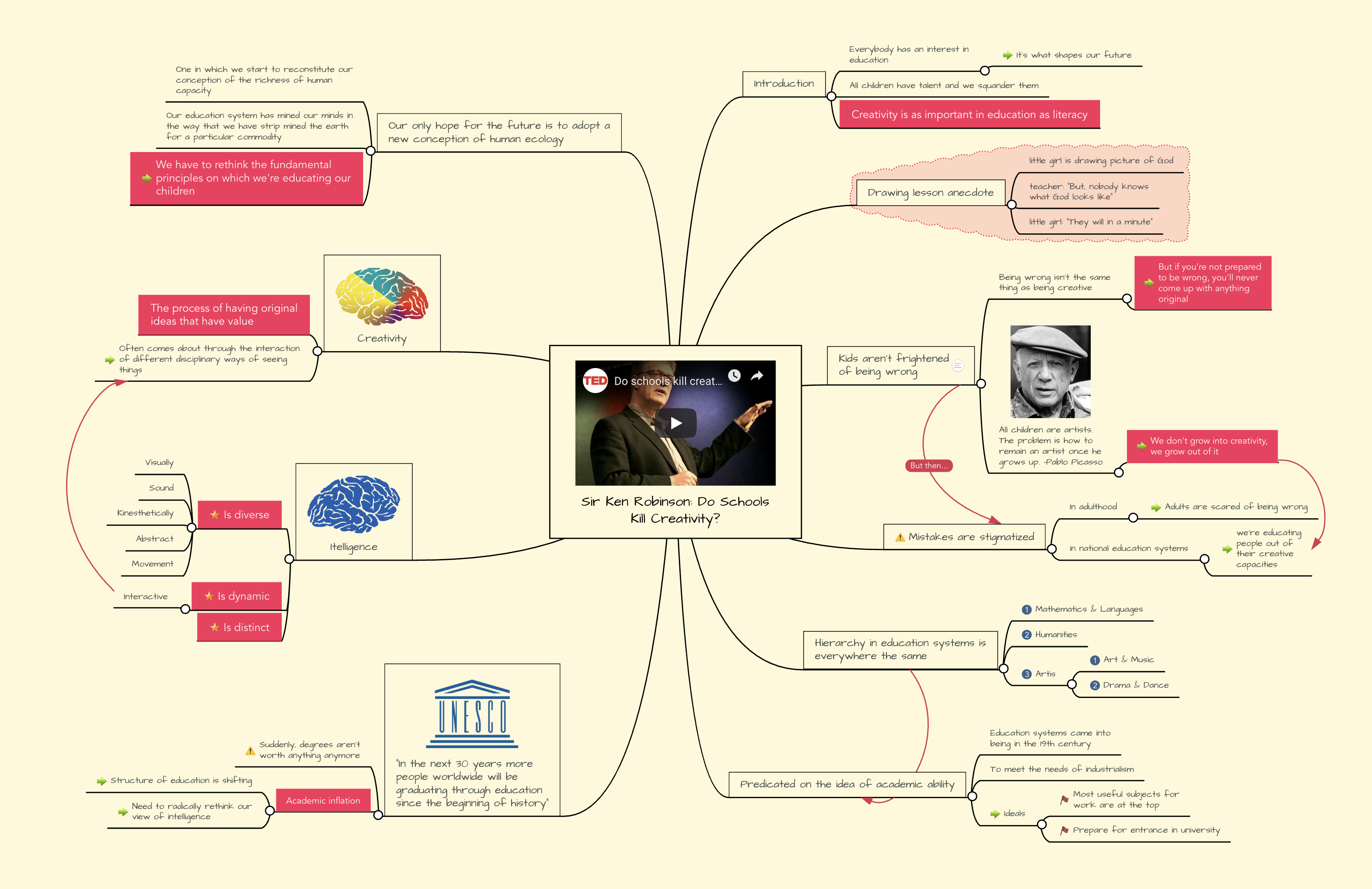 Summaries Mind Map