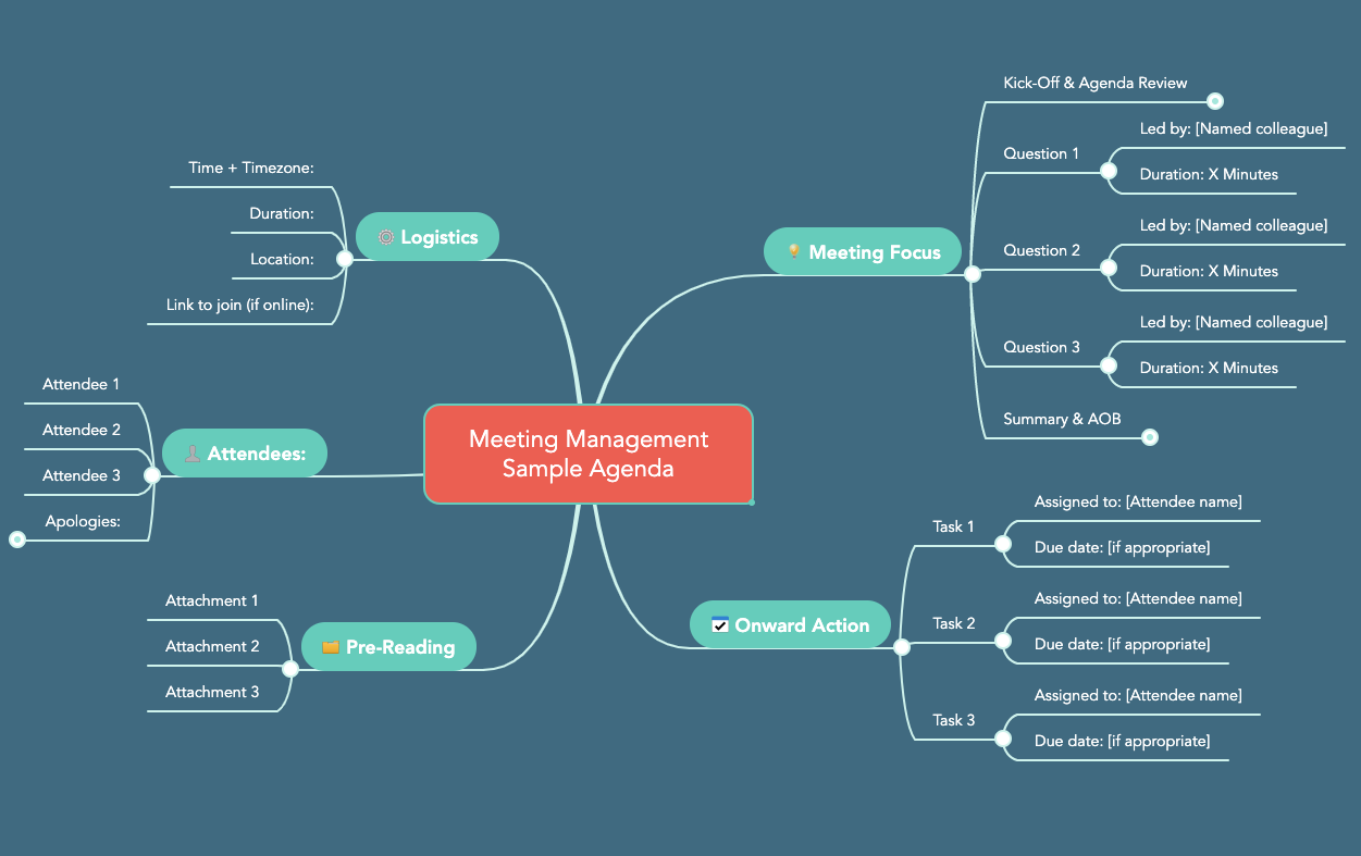Meeting Agenda Mind Map