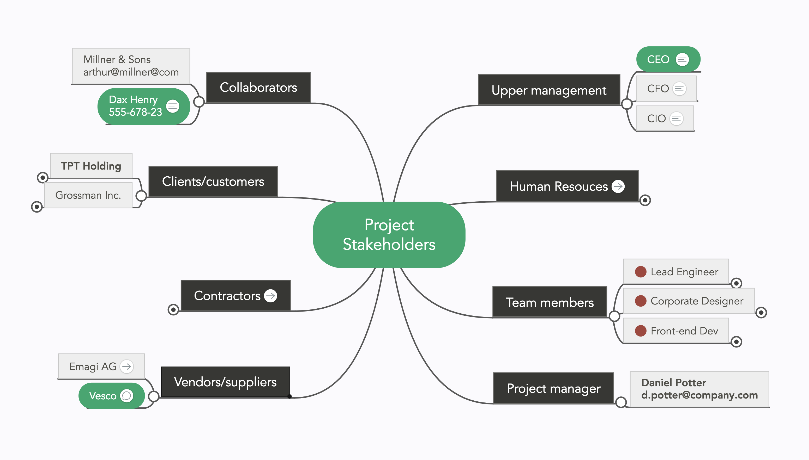 Project Stakeholders Mind Map