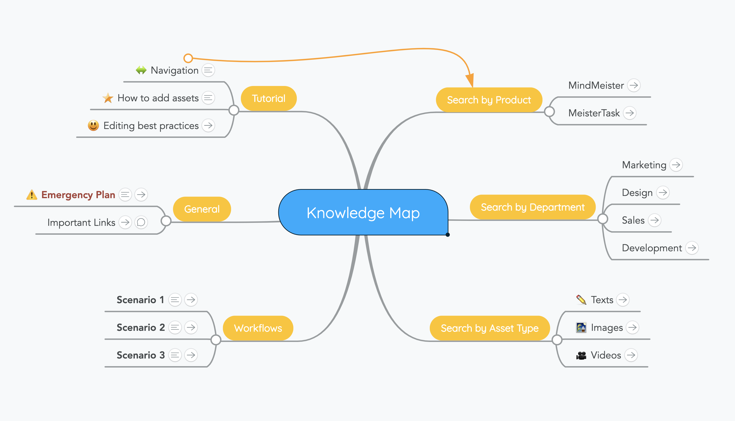 A knowledge map created with MindMeister