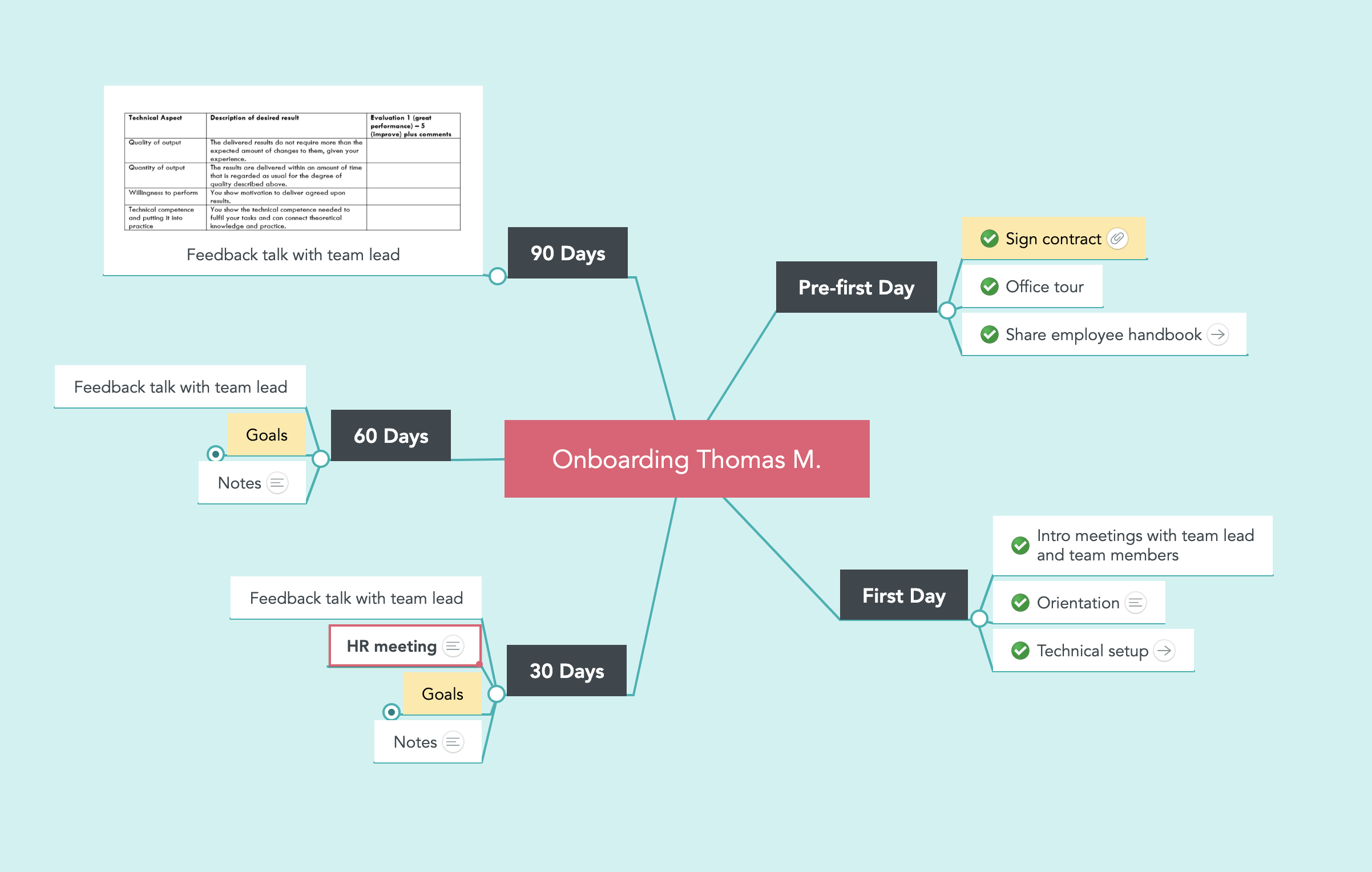 Onboarding mind map created with MindMeister