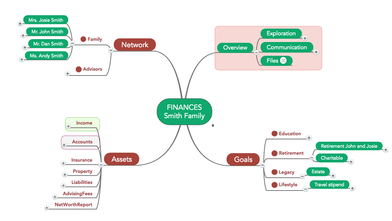 Financial Planning Mind Map Example