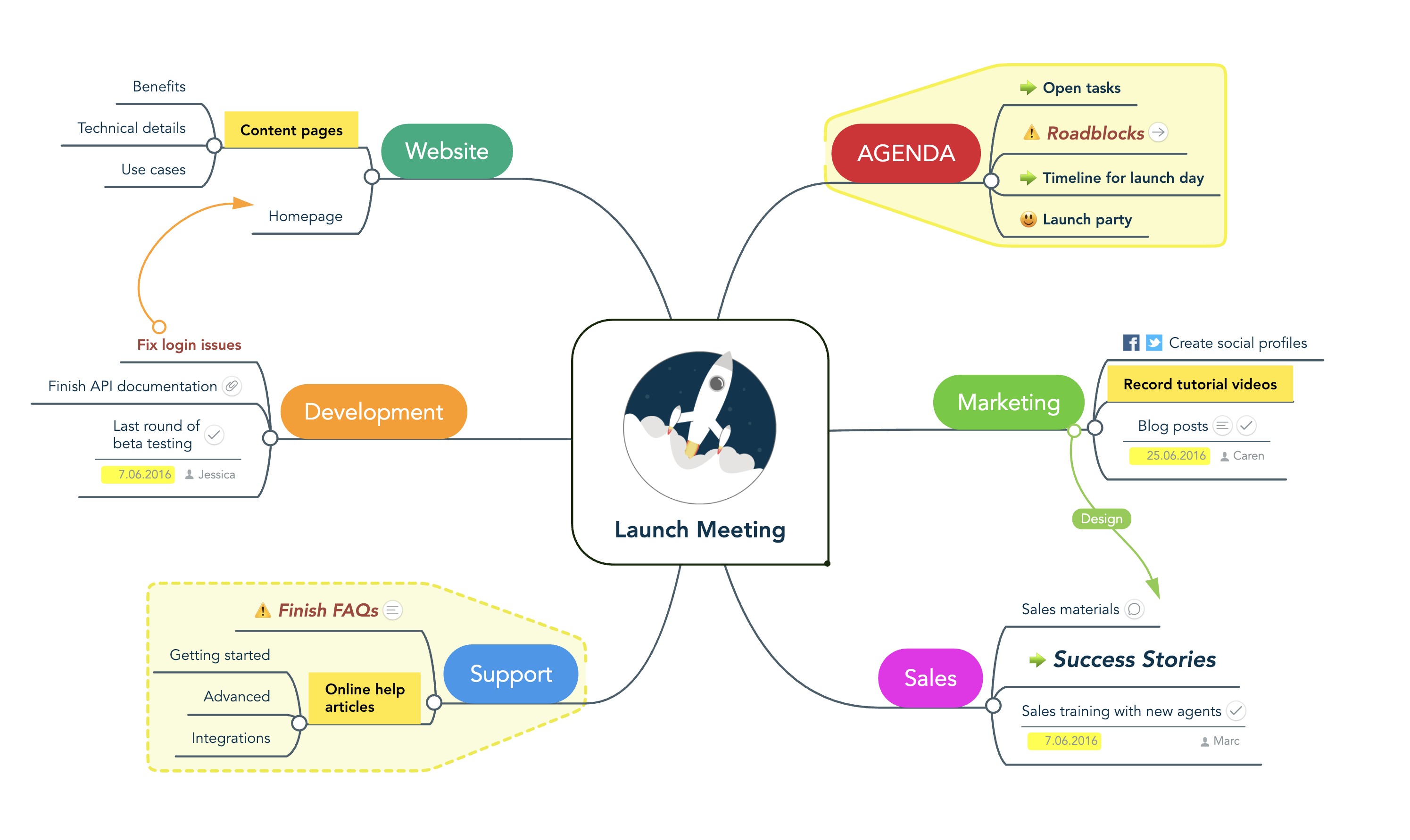 Meeting Agenda Mind Map Example
