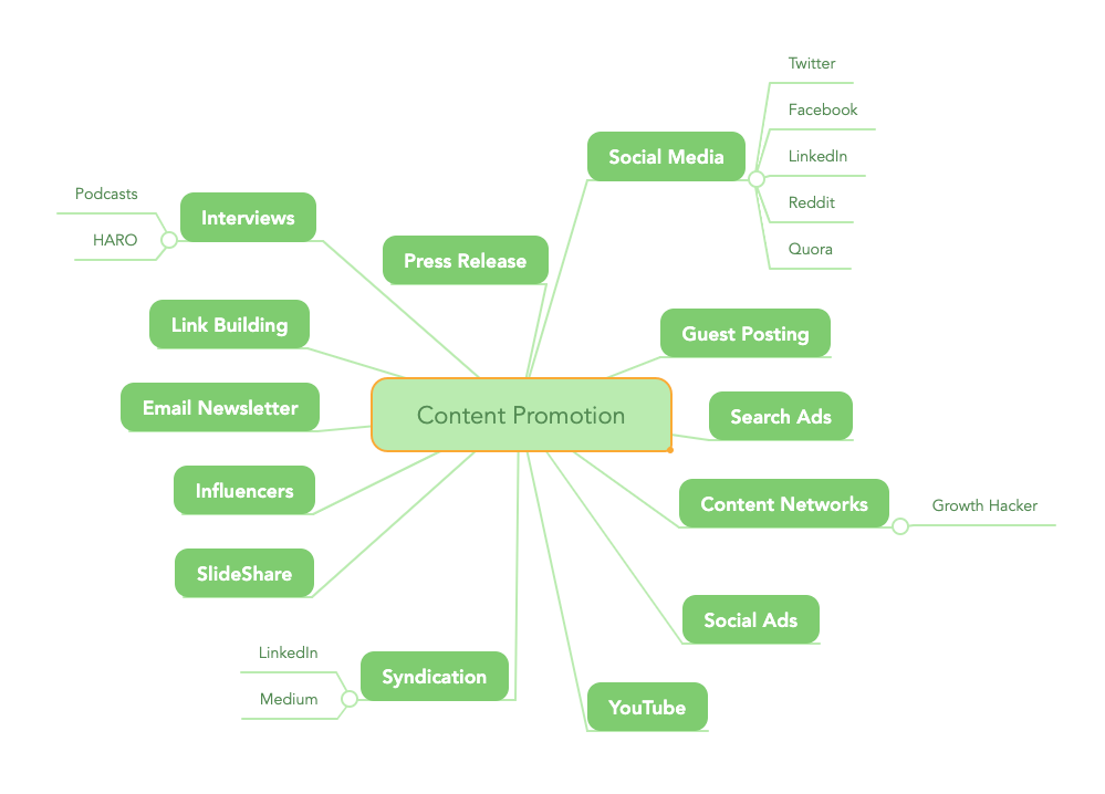 Content Promotion Ideas Mind Map
