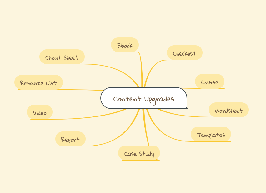 Content Upgrades Brainstorming Mind Map