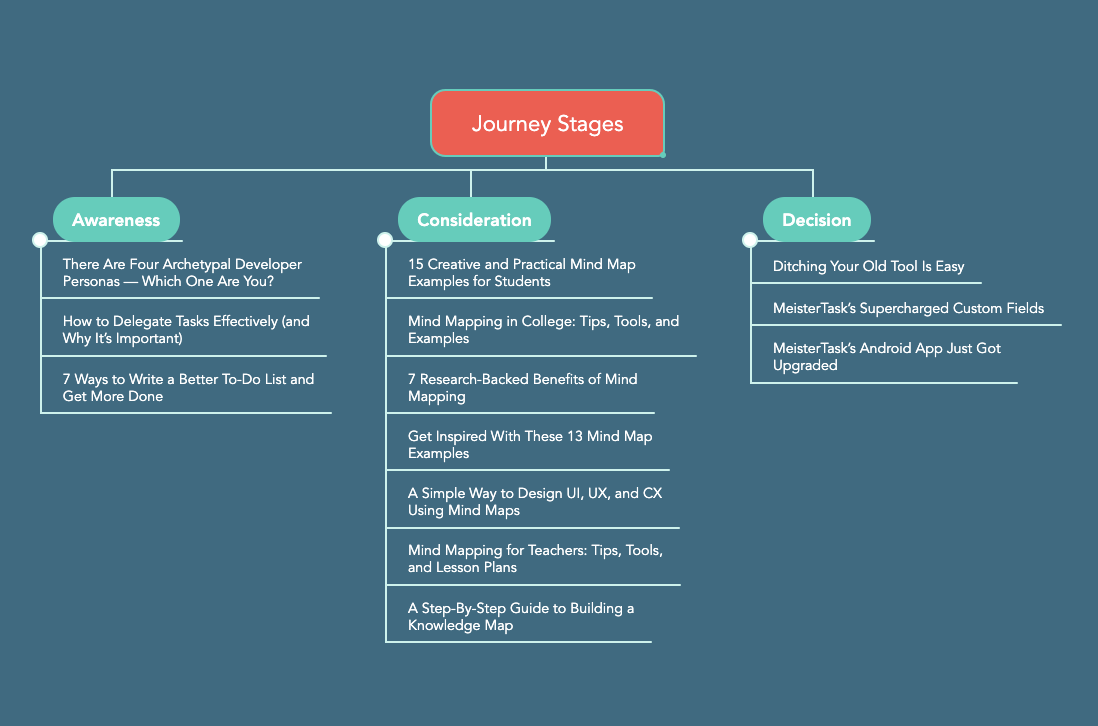 Example Journey Map for Blog Posts