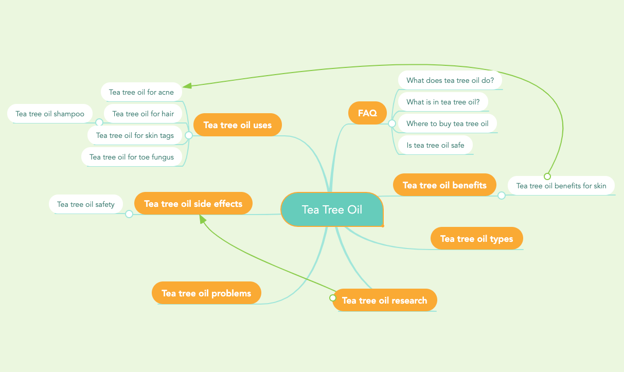 Keyword Strategy Mind Map Example