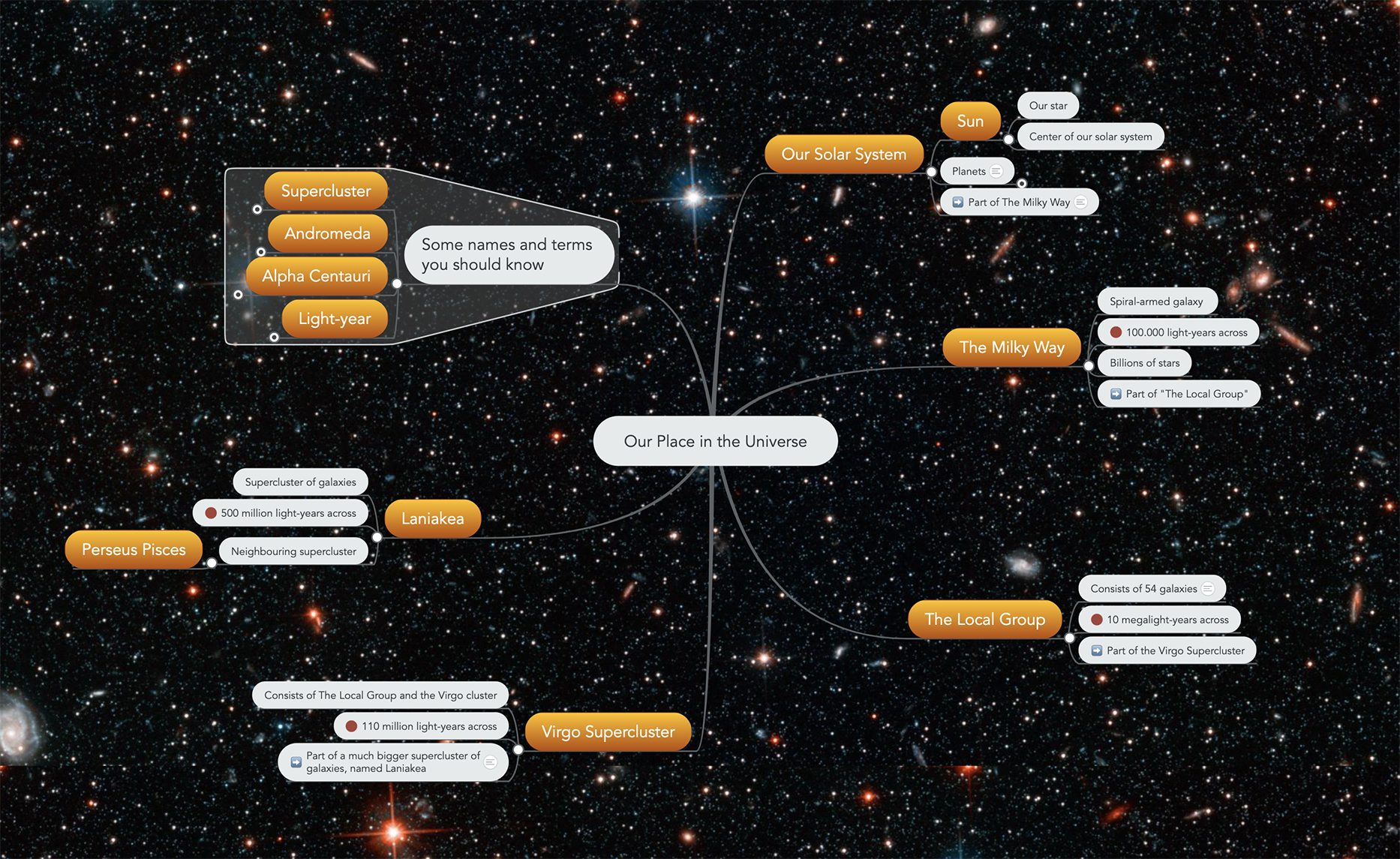 Our place in the universe mind map