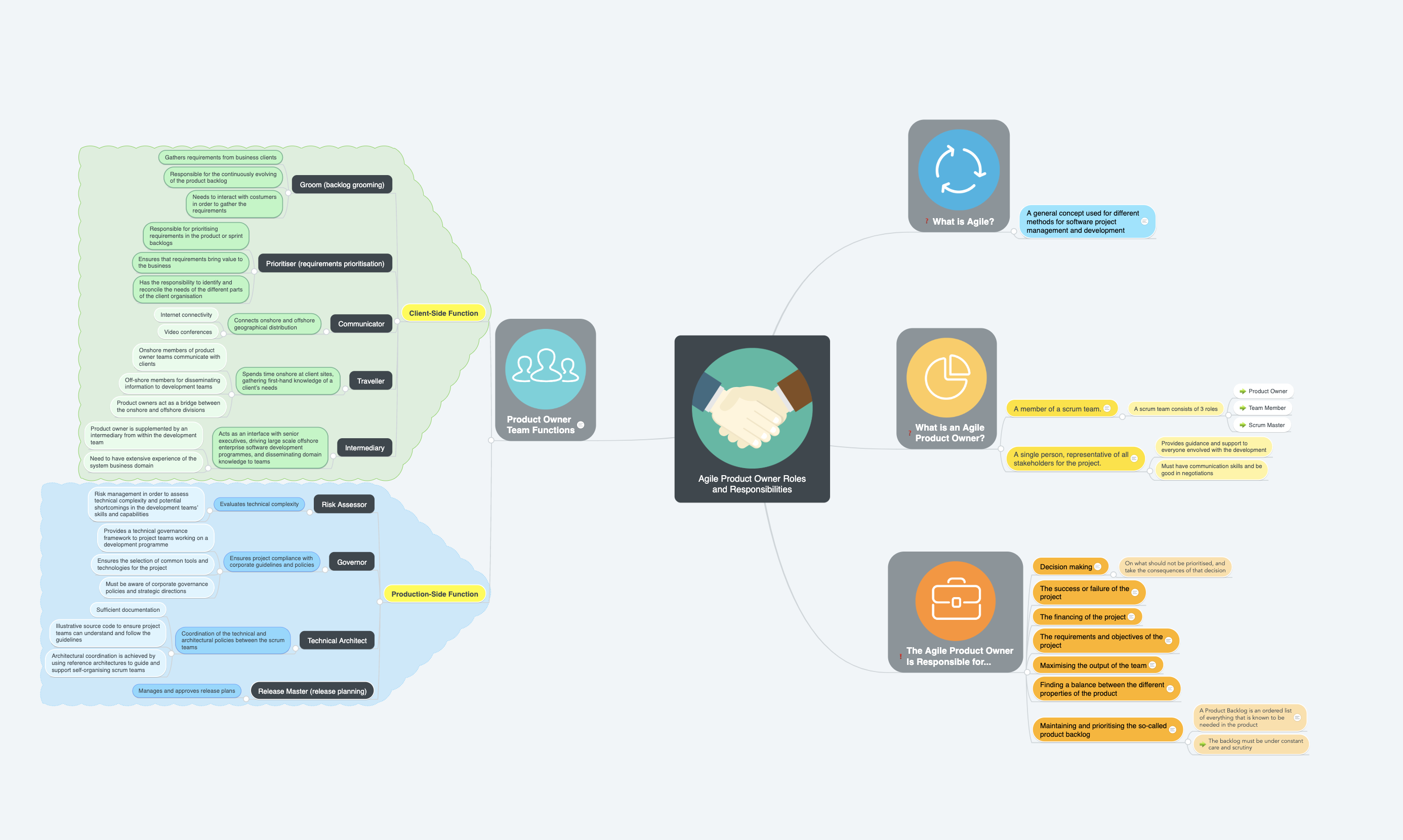 Agile Product Owner Roles and Responsibilities Mind Map