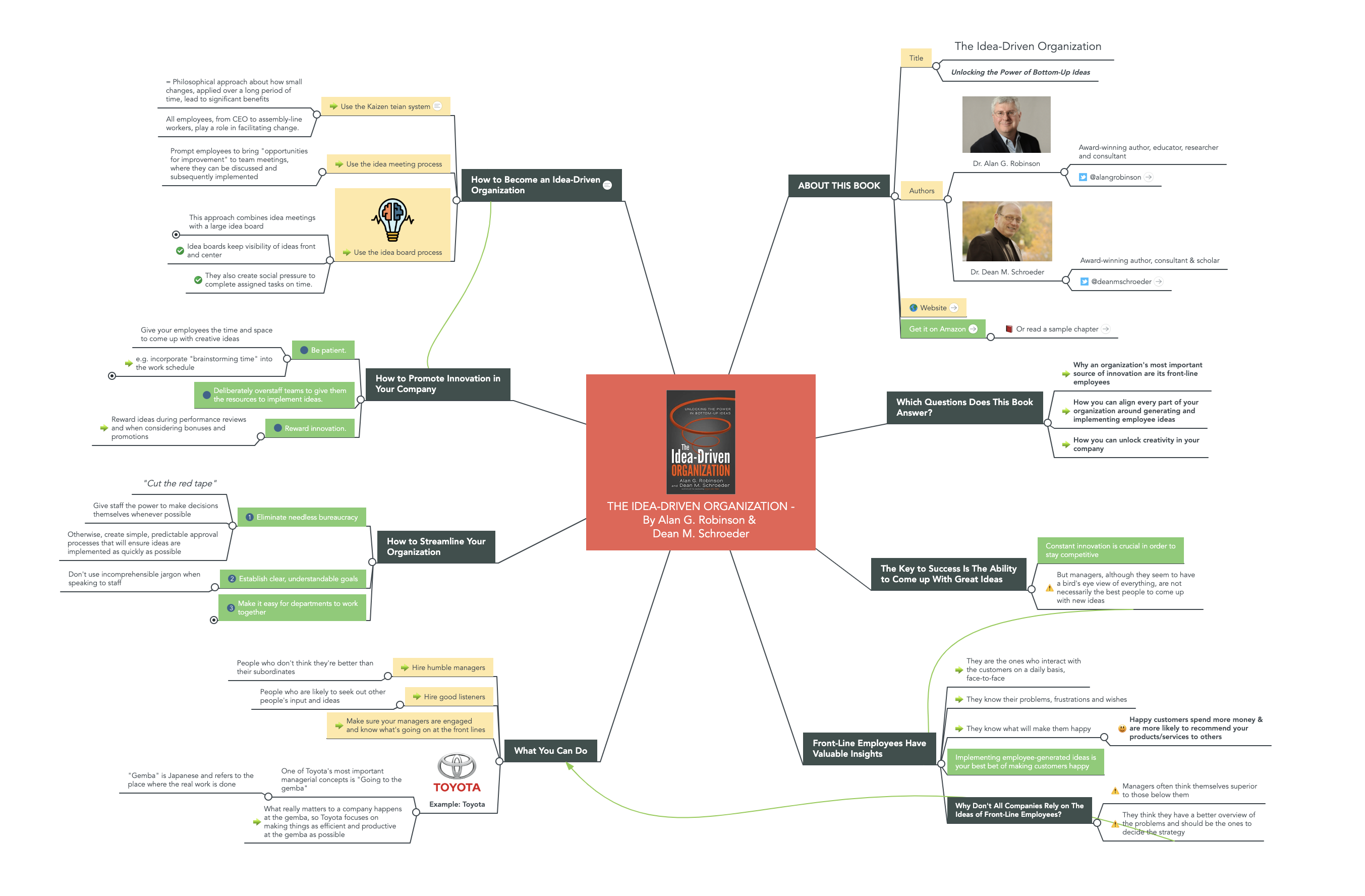 The Idea-Driven Organization Mind Map