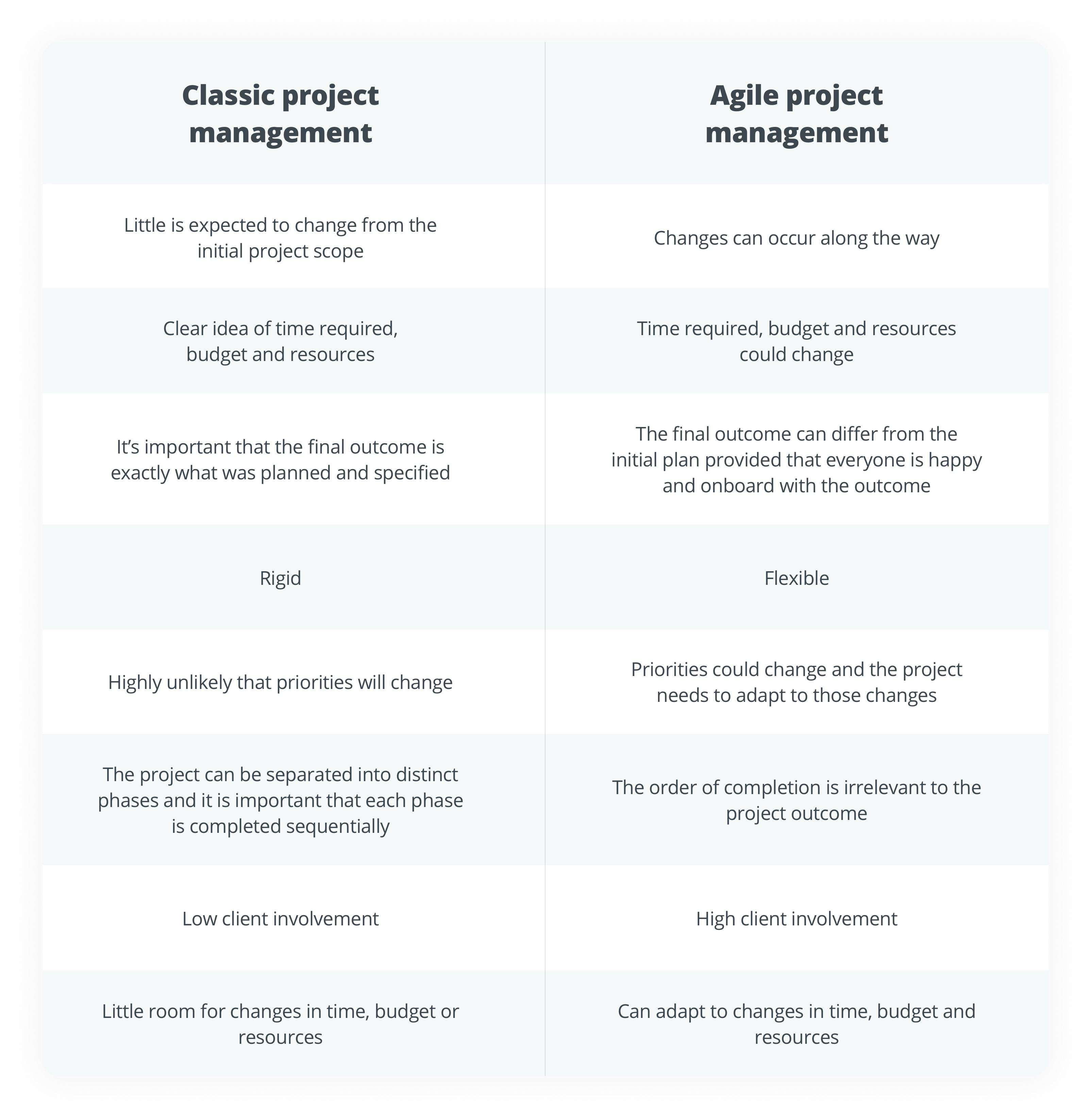 direct comparison, waterfall vs. agile, MeisterTask