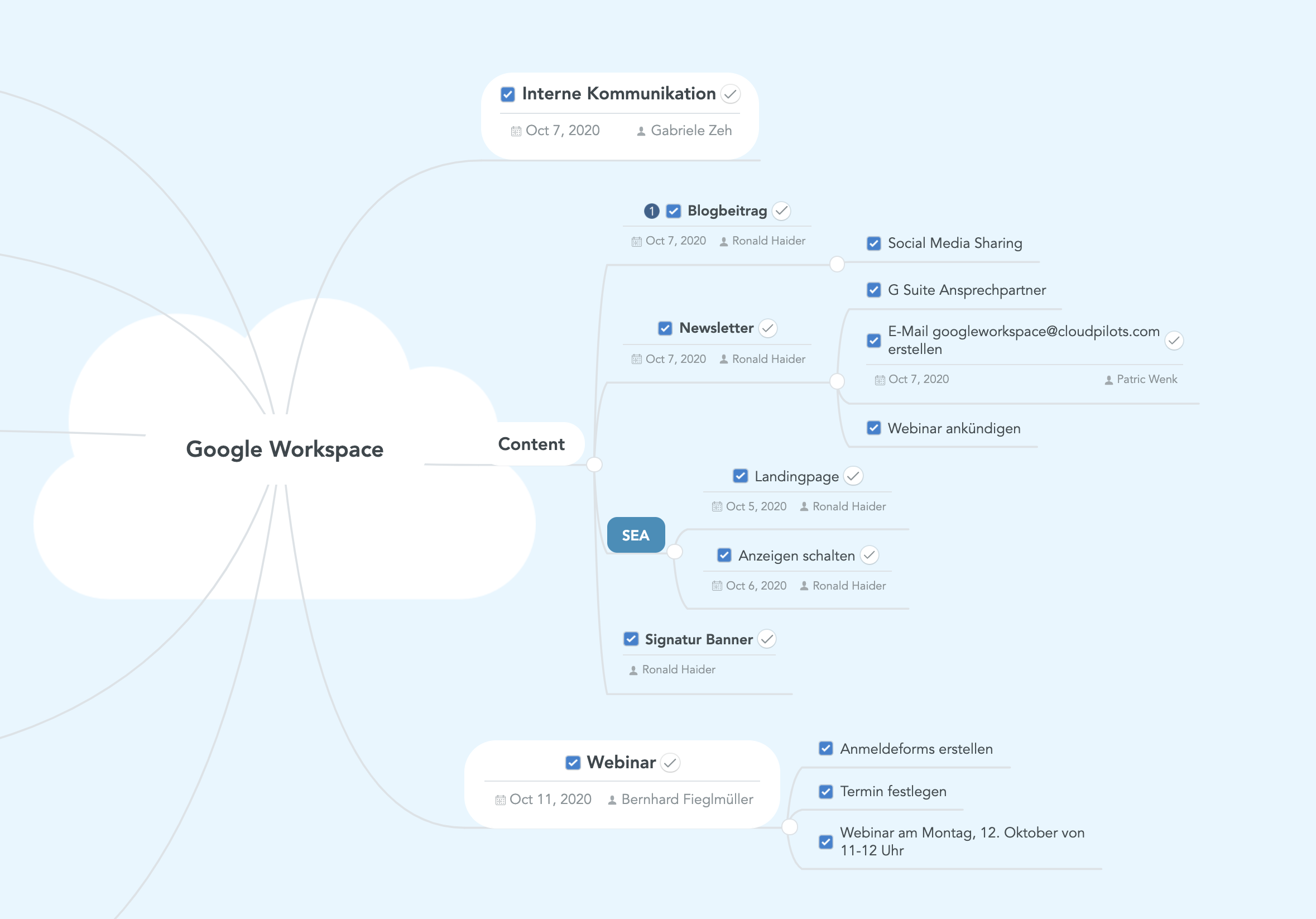 CLOUDPILOTS Mind Map